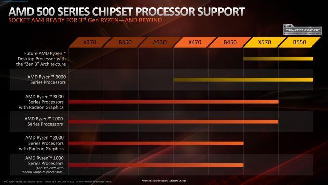 AMD ZEN 3 B450