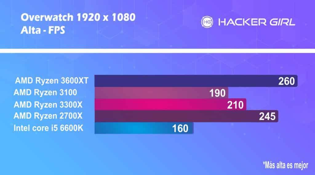 AMD Ryzen  3600xt